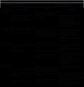 tabla 1 - Niveles de madurez en abastecimiento estratégico