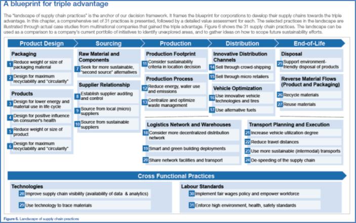 Ilustración 3. Recopilación de buenas prácticas para el marco de toma de decisiones en la planificación de una Supply chain sustentable. Fuente: Beyond Supply Chains. Empowering Responsible Value Chains. World Economic Forum, January 2015