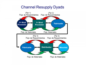 channel resupply dyads
