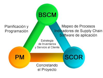 Curso Herramientas Aplicadas en Supply Chain Management (HASCM)