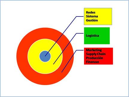 Ilustración 2. Jerarquía entre las diferentes funciones