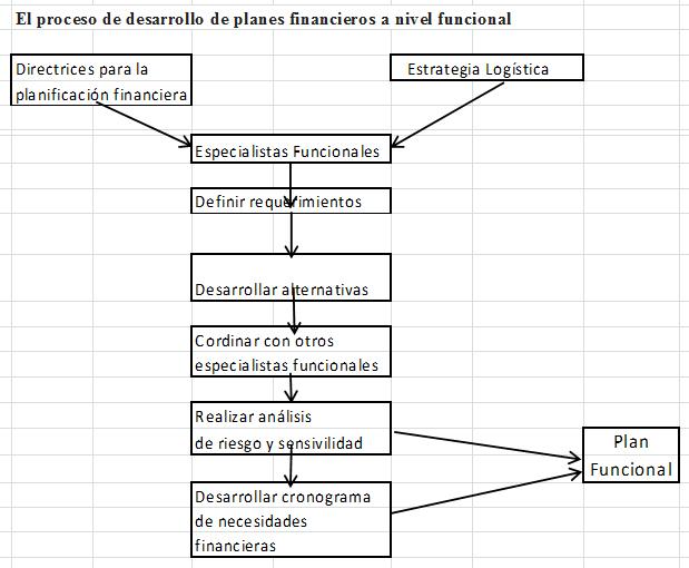 Nota 19 – Diseño de Sistemas Logísticos: Aspectos Financieros – Parte 2
